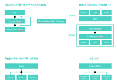 BaseBlocks_Aufbau