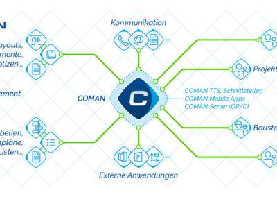 Schema_Coman_MIT_COMAN